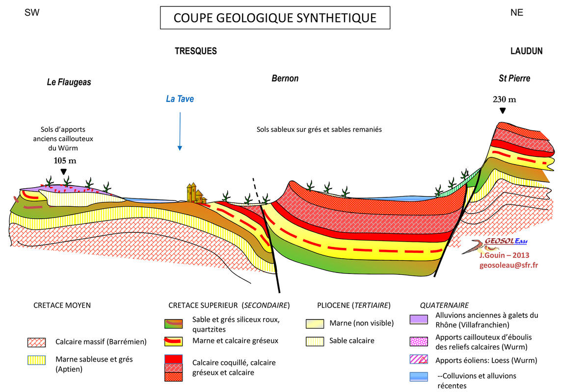 Geological Cross-section Southwest/Northeast